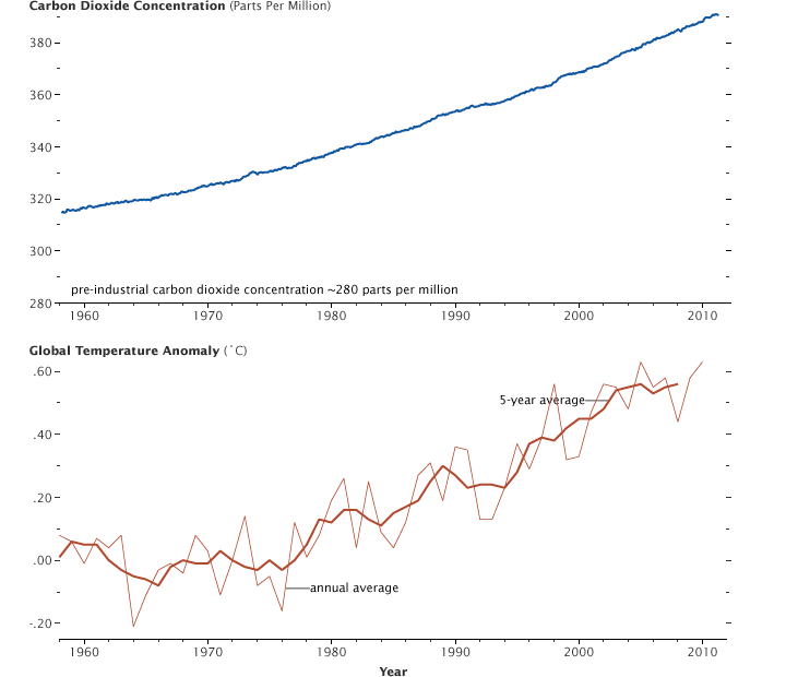 Graph of carbon dioxide concentration and temperature from 1958 to 2011.